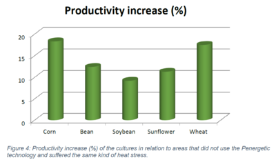plant productivity increase in case of heat stress